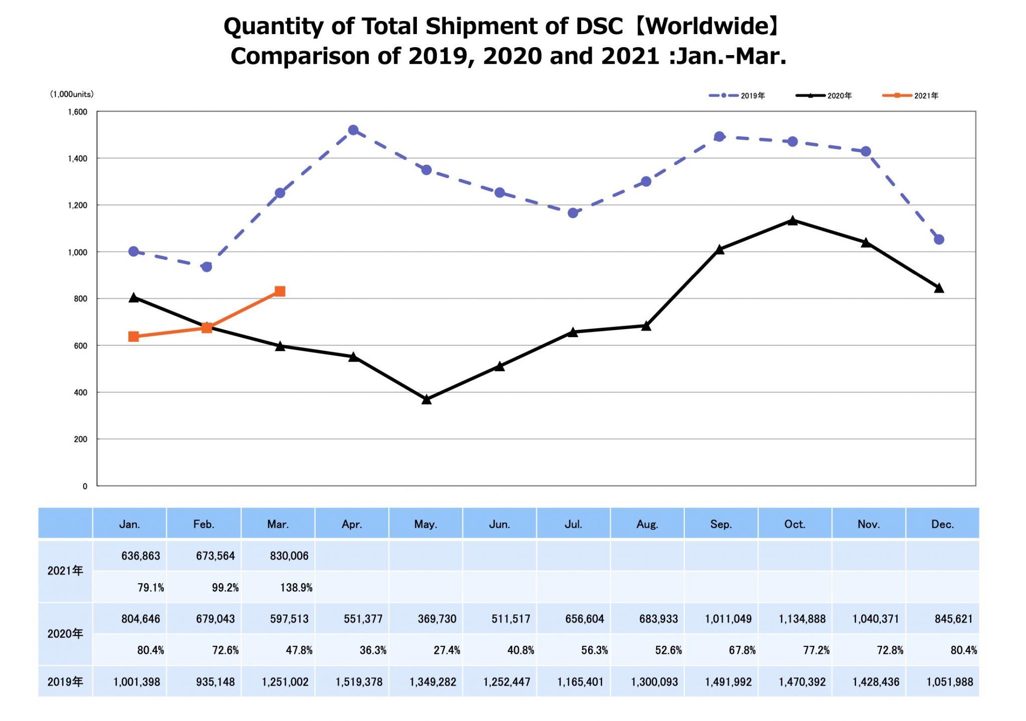 Dữ liệu tháng 3 2021 của CIPA cho thấy dấu hiệu tích cực về thị trường máy ảnh không gương lật