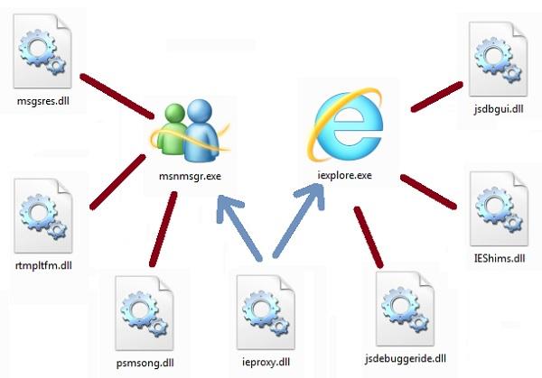 File DLL hoạt động như thế nào?